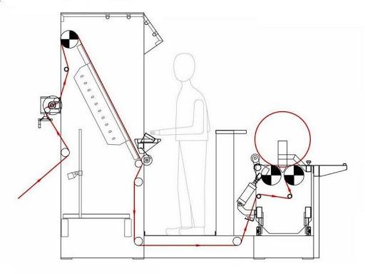 ماكينة STDFIM لفحص ولف القماش